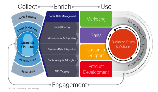 The Big Brand Theory: Cisco Leading the Way in the Use of Social CRM